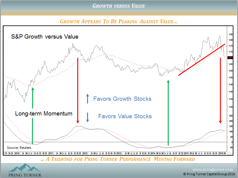 Growth Appears to Be Peaking Against Value